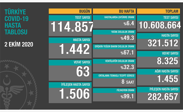 Can Kaybı 8325, Hasta Sayısı 321 Bin 512