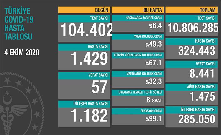 Can Kaybı 8441, Hasta Sayısı 324 Bin 443