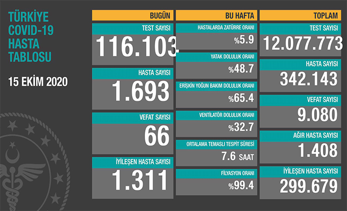 Can Kaybı 9080, Hasta Sayısı 342 Bin 143