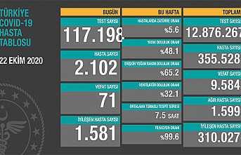 Can Kaybı 9584, Hasta Sayısı 355 Bin 528